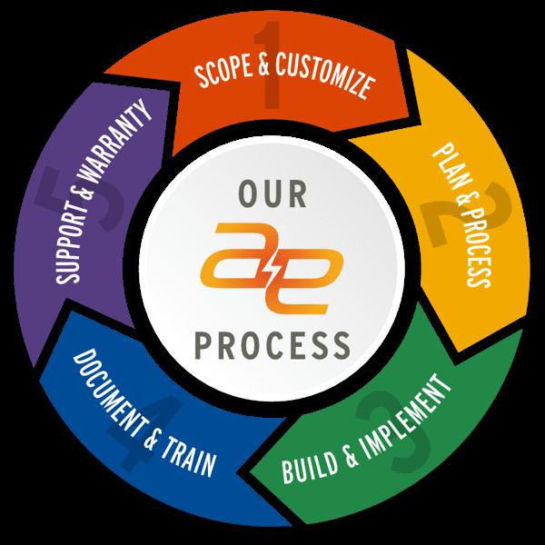 process-600