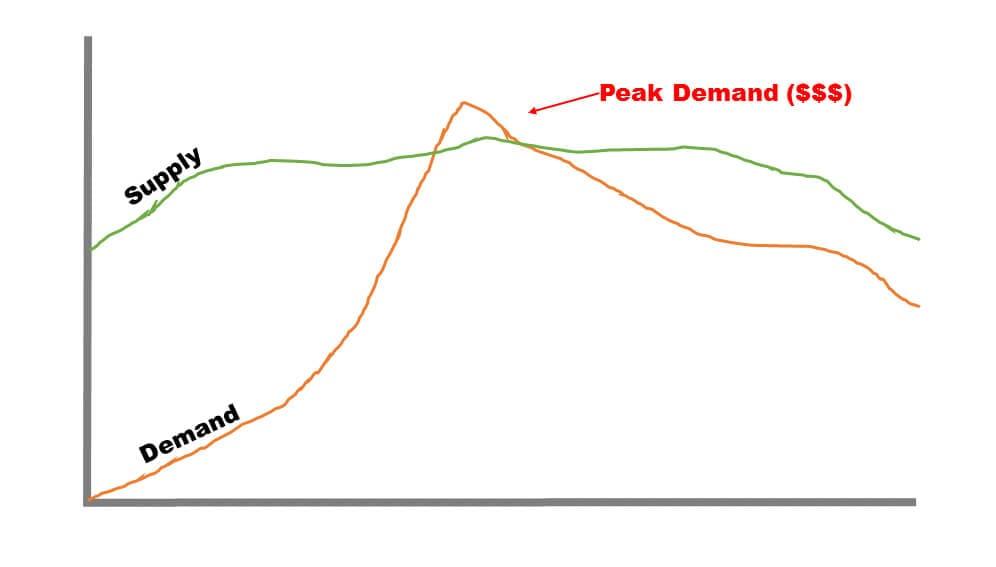 Peak Demand