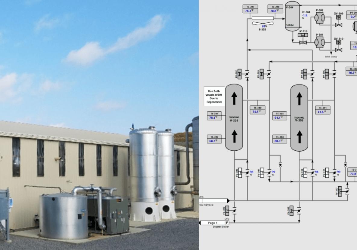 RPP's Landfill Gas to Pipeline – SCADA & Situational Awareness HMI Design